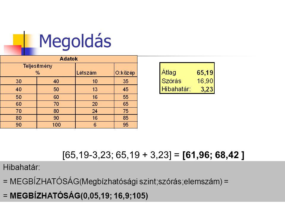 Megoldás [65,19-3,23; 65,19 + 3,23] = [61,96; 68,42 ] Hibahatár: